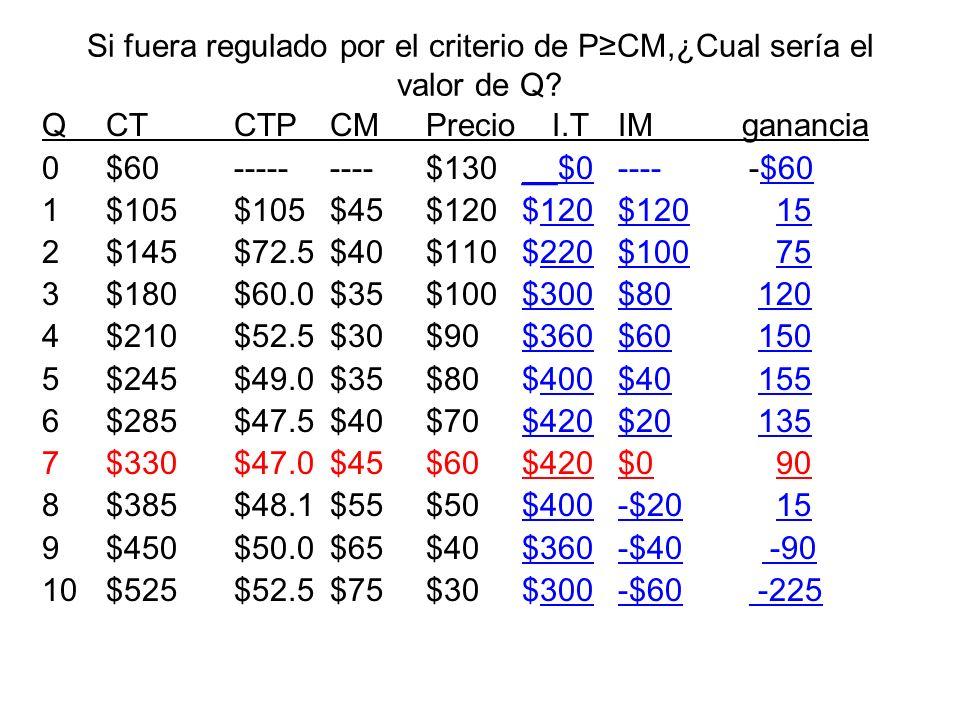 Si fuera regulado por el criterio de P≥CM,¿Cual sería el valor de Q