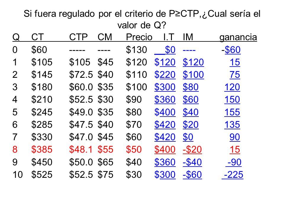 Si fuera regulado por el criterio de P≥CTP,¿Cual sería el valor de Q