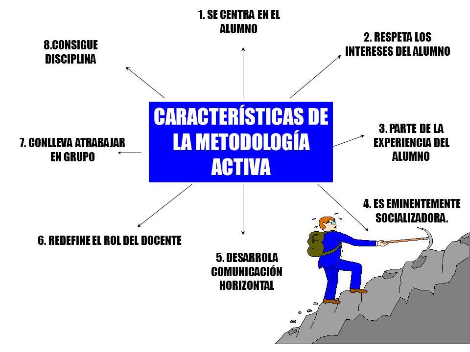 CARACTERÍSTICAS DE LA METODOLOGÍA ACTIVA