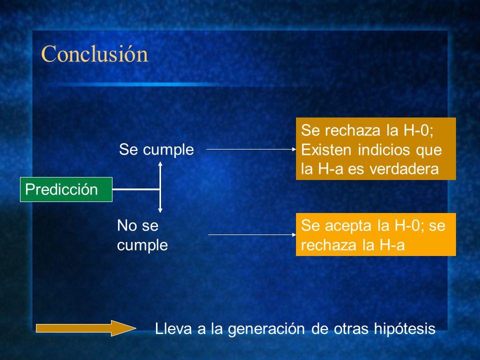 Conclusión Se rechaza la H-0; Existen indicios que la H-a es verdadera