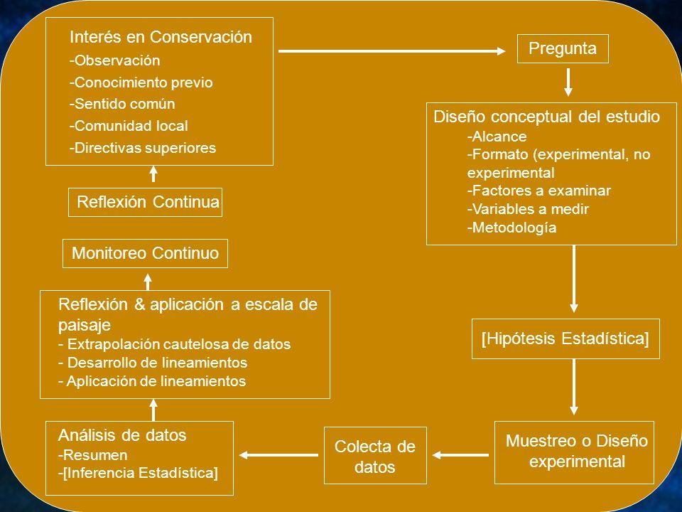 Interés en Conservación Pregunta