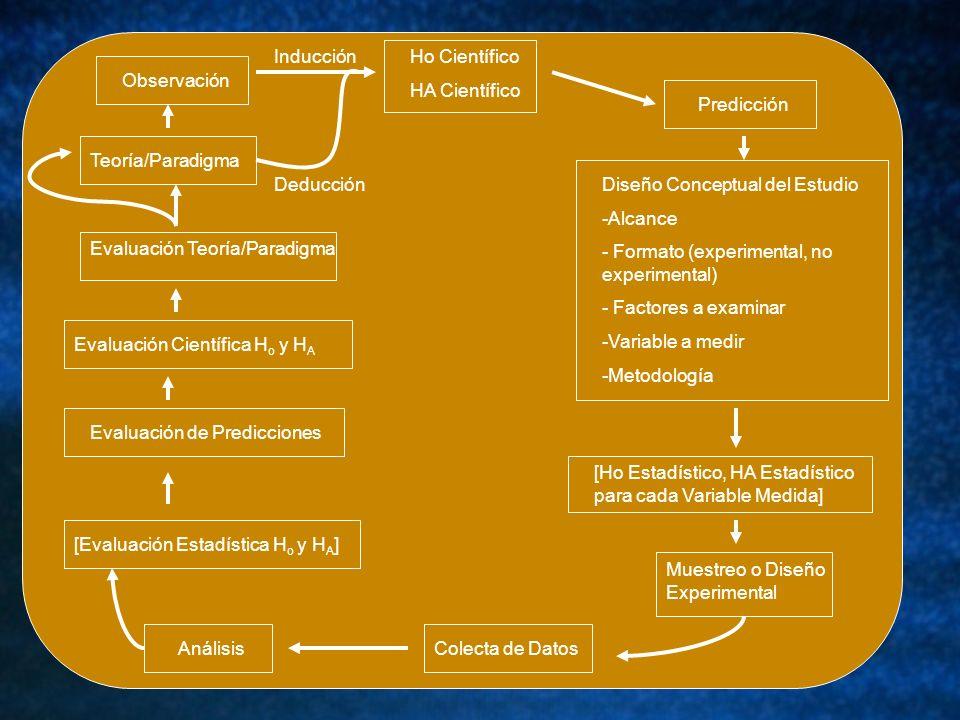 Inducción Ho Científico. HA Científico. Observación. Predicción. Teoría/Paradigma. Diseño Conceptual del Estudio.