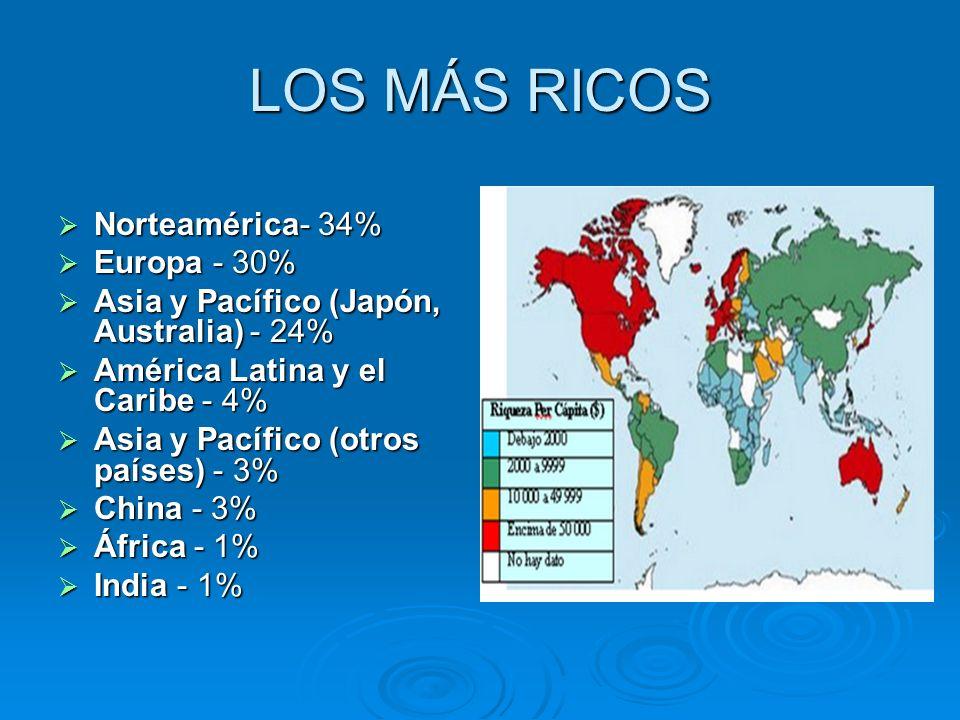 LOS MÁS RICOS Norteamérica- 34% Europa - 30%