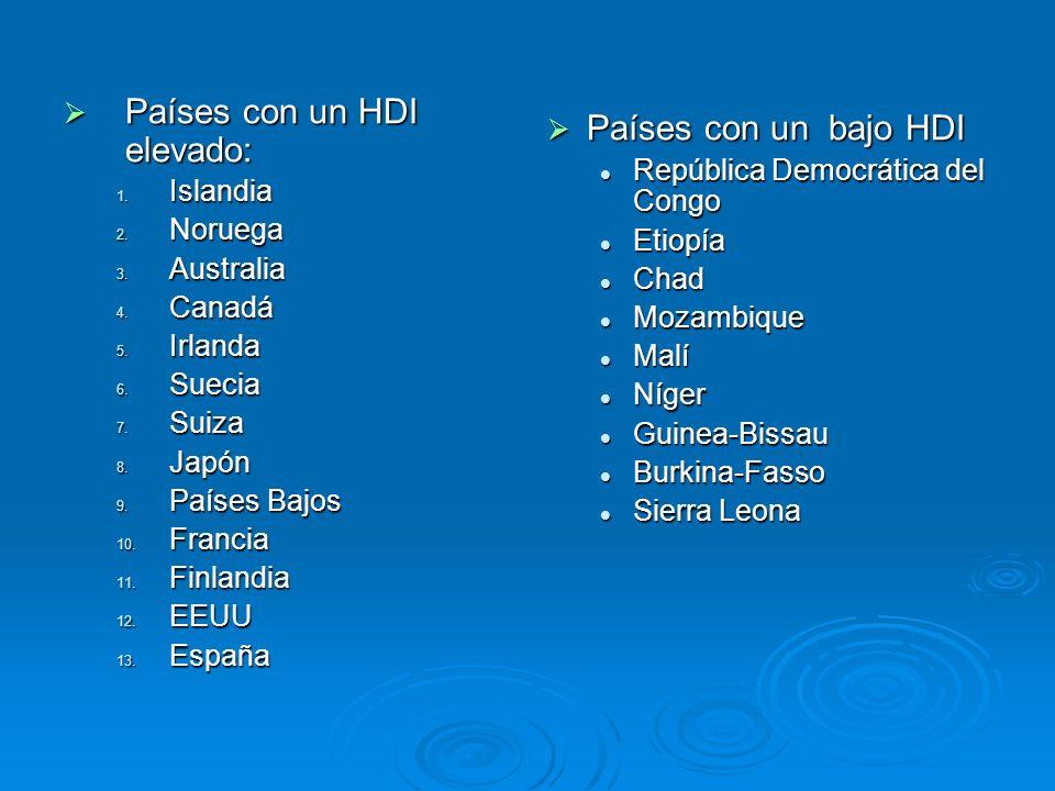 Países con un HDI elevado: Países con un bajo HDI