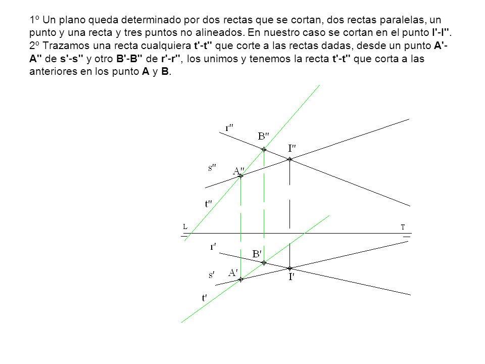 1º Un plano queda determinado por dos rectas que se cortan, dos rectas paralelas, un punto y una recta y tres puntos no alineados.
