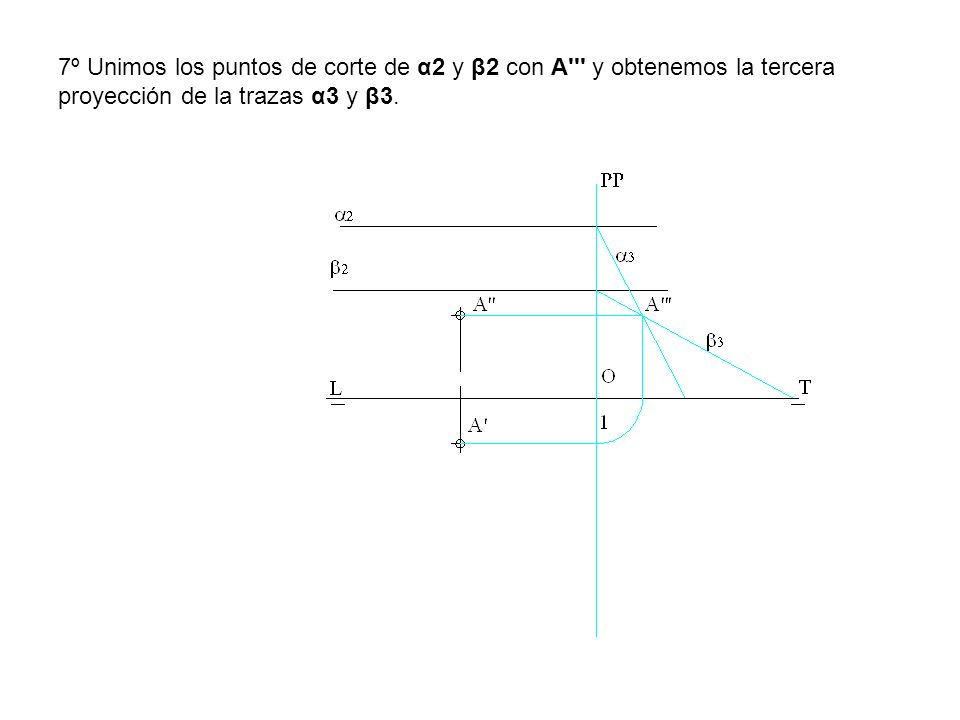 7º Unimos los puntos de corte de α2 y β2 con A y obtenemos la tercera proyección de la trazas α3 y β3.