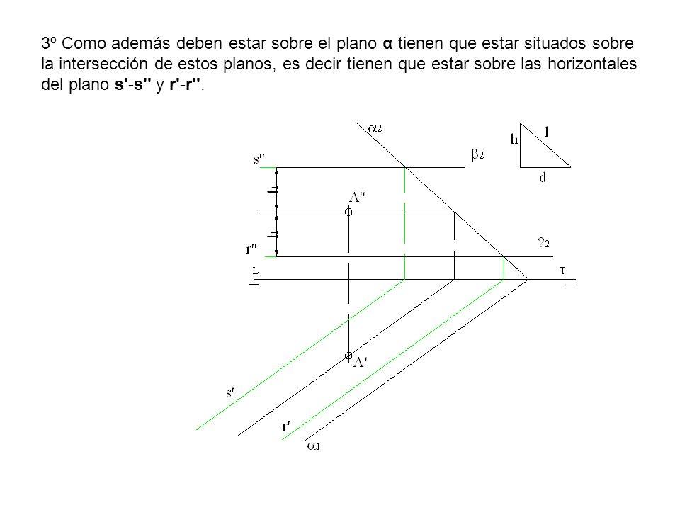 3º Como además deben estar sobre el plano α tienen que estar situados sobre la intersección de estos planos, es decir tienen que estar sobre las horizontales del plano s -s y r -r .