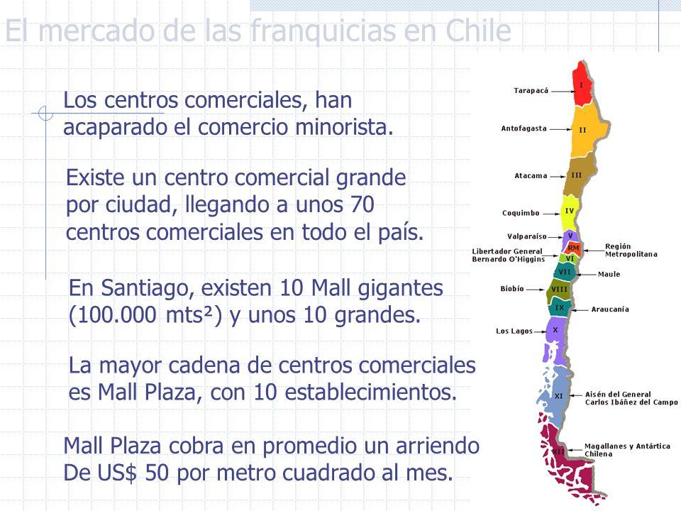 El mercado de las franquicias en Chile