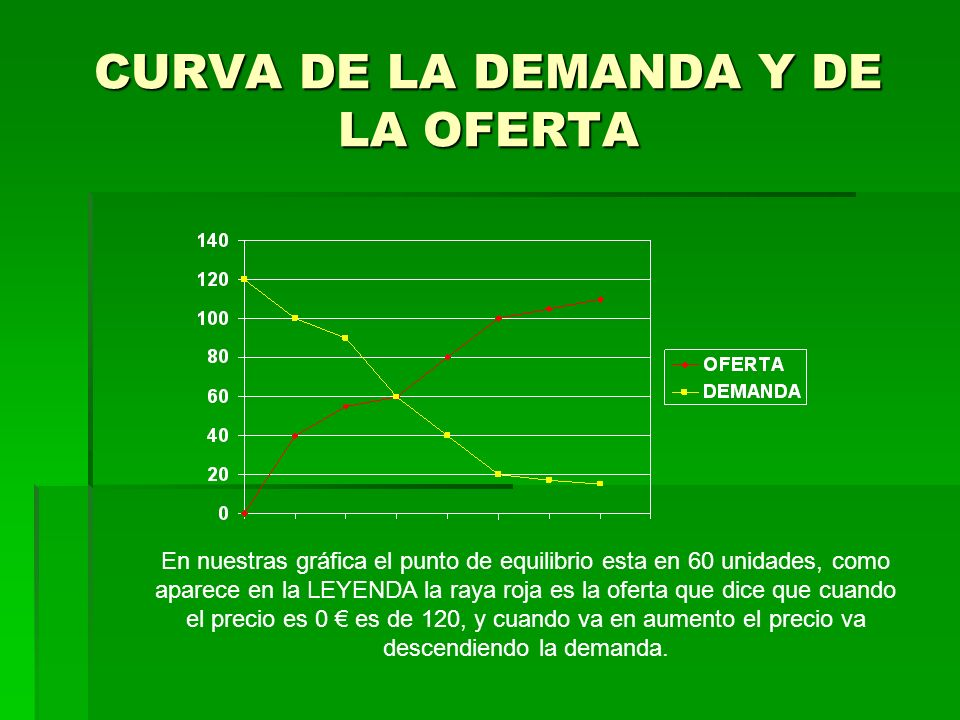 CURVA DE LA DEMANDA Y DE LA OFERTA