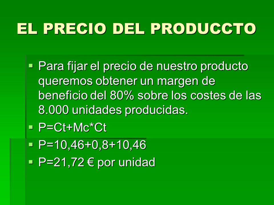 EL PRECIO DEL PRODUCCTO