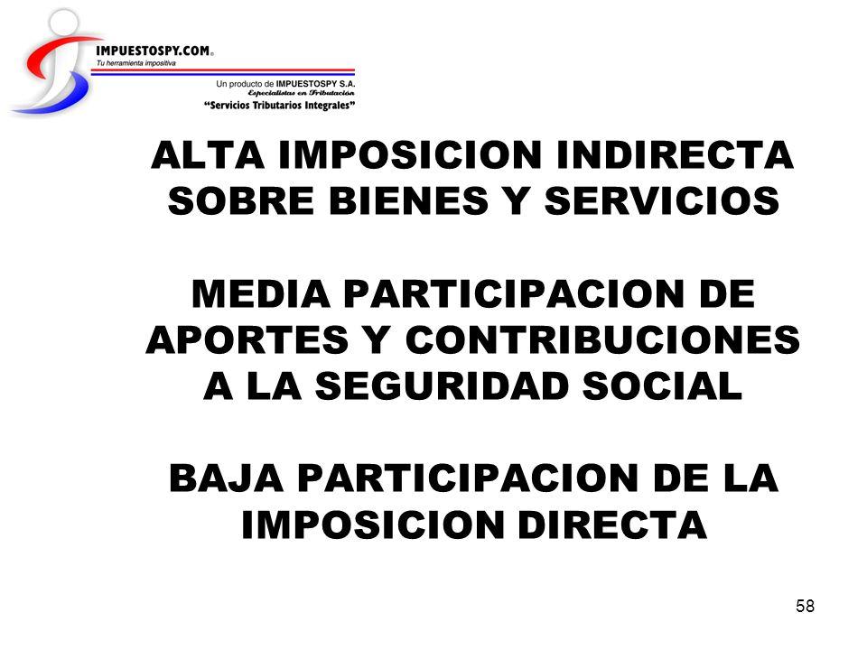 ALTA IMPOSICION INDIRECTA SOBRE BIENES Y SERVICIOS MEDIA PARTICIPACION DE APORTES Y CONTRIBUCIONES A LA SEGURIDAD SOCIAL BAJA PARTICIPACION DE LA IMPOSICION DIRECTA