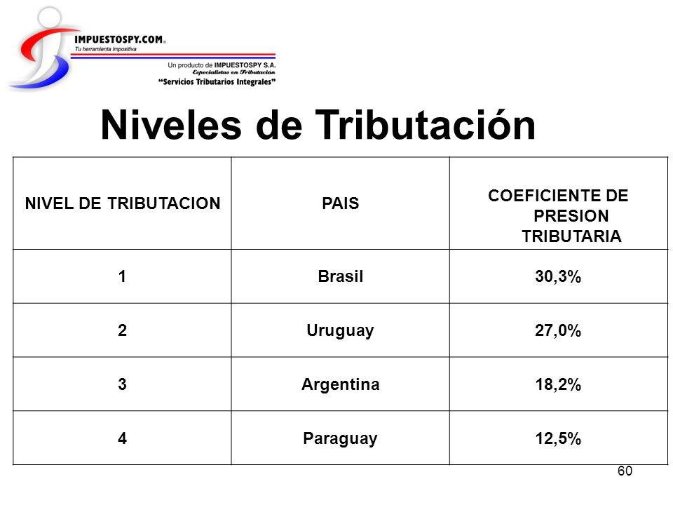COEFICIENTE DE PRESION TRIBUTARIA