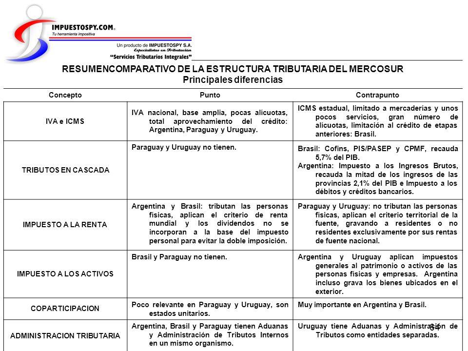 RESUMENCOMPARATIVO DE LA ESTRUCTURA TRIBUTARIA DEL MERCOSUR