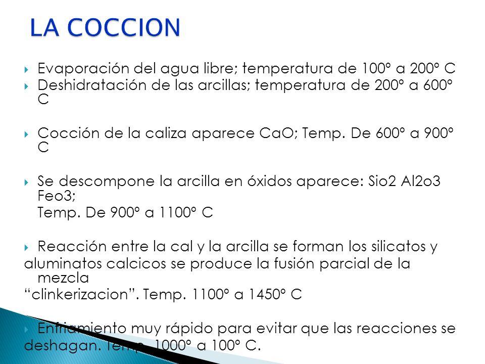 LA COCCION Evaporación del agua libre; temperatura de 100º a 200º C