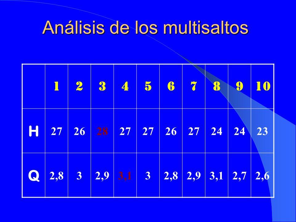 Análisis de los multisaltos