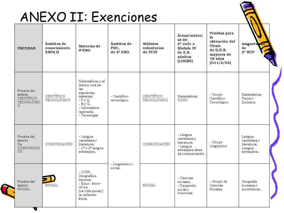 ANEXO II: Exenciones PRUEBAS Ámbitos de conocimiento ESPA II