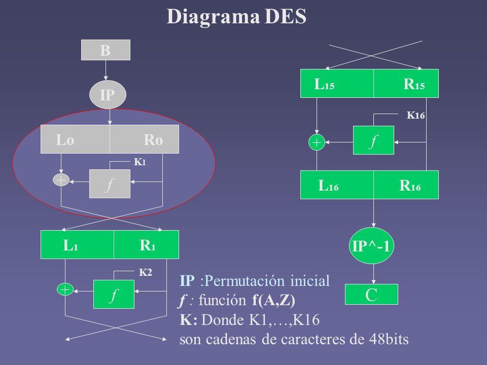Diagrama DES C B L15 R15 IP Lo Ro f + f + L16 R16 L1 R1 IP^-1