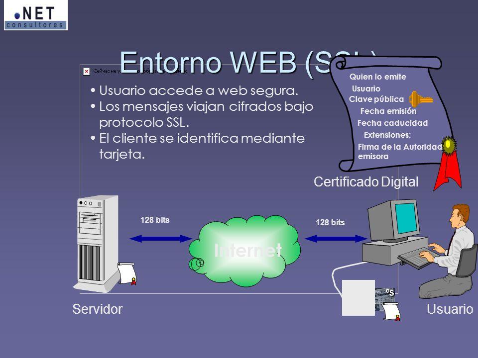 Entorno WEB (SSL) Internet Usuario accede a web segura.