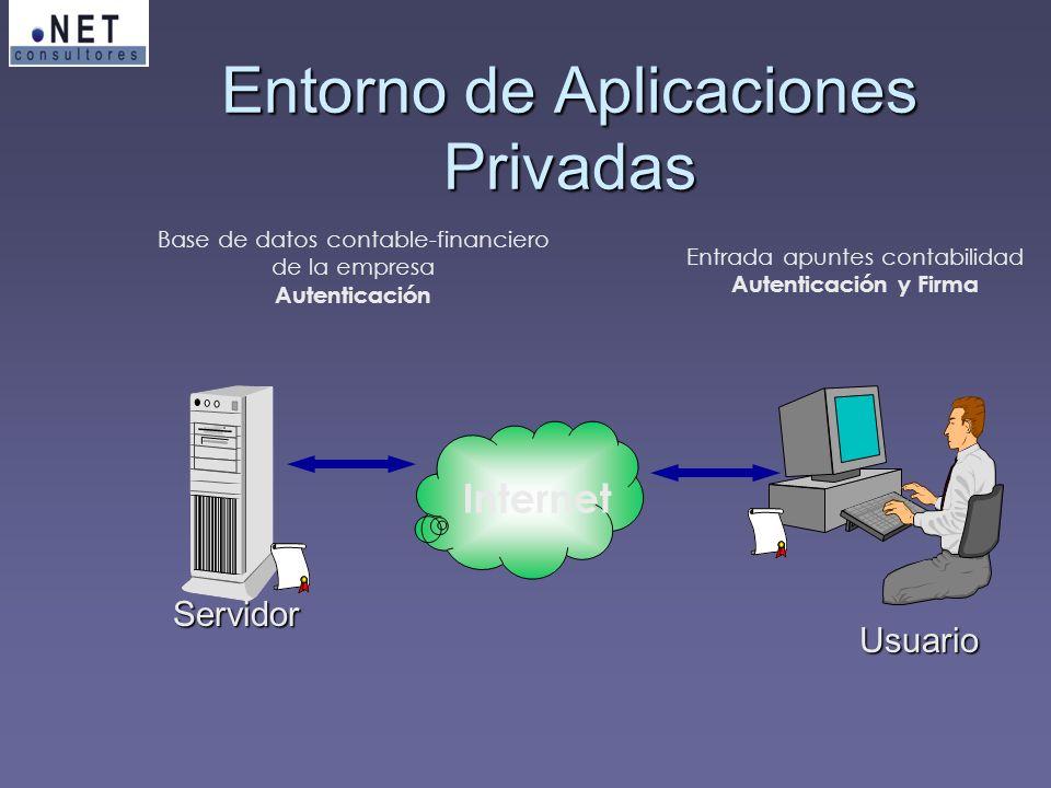 Entorno de Aplicaciones Privadas