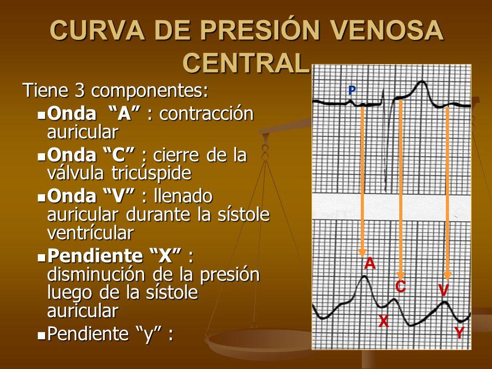 CURVA DE PRESIÓN VENOSA CENTRAL