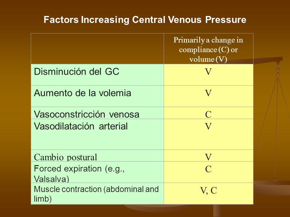 Factors Increasing Central Venous Pressure