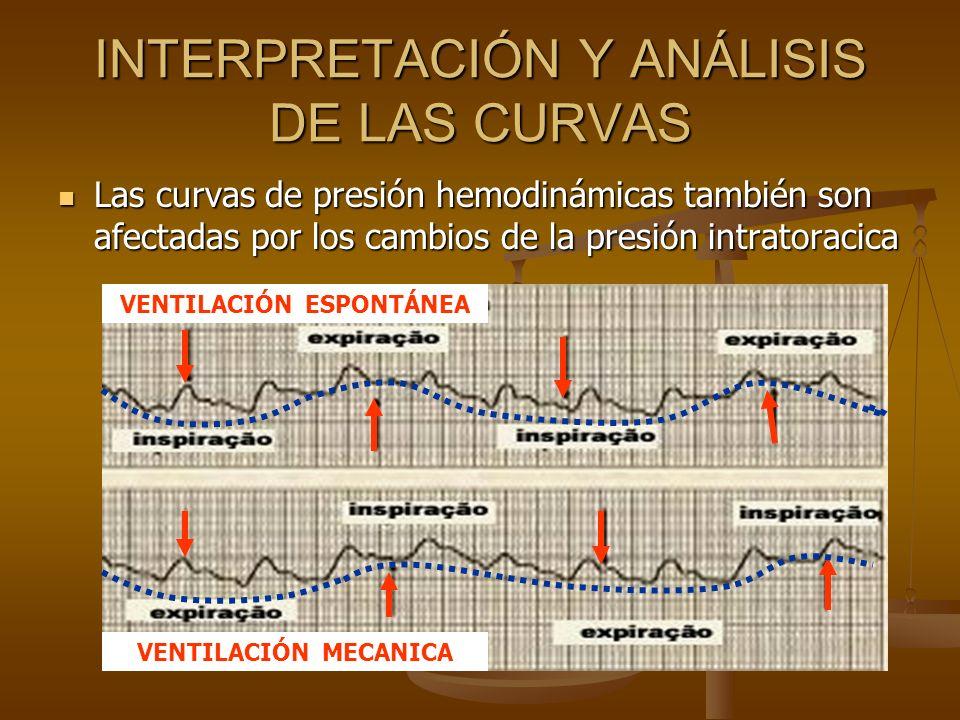 INTERPRETACIÓN Y ANÁLISIS DE LAS CURVAS