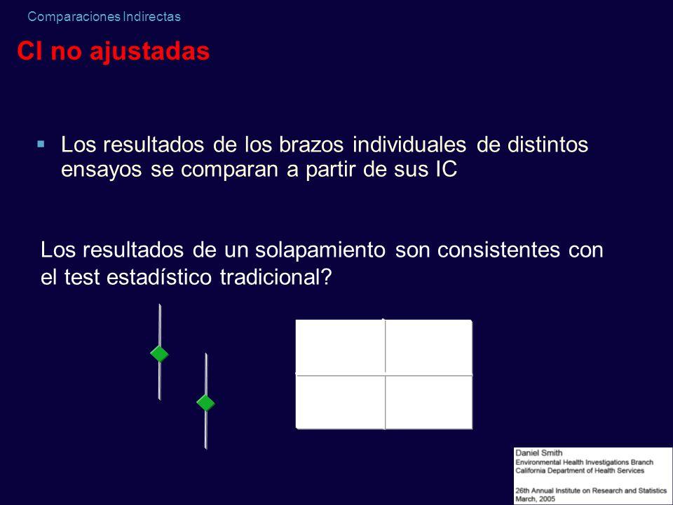CI no ajustadasLos resultados de los brazos individuales de distintos ensayos se comparan a partir de sus IC.