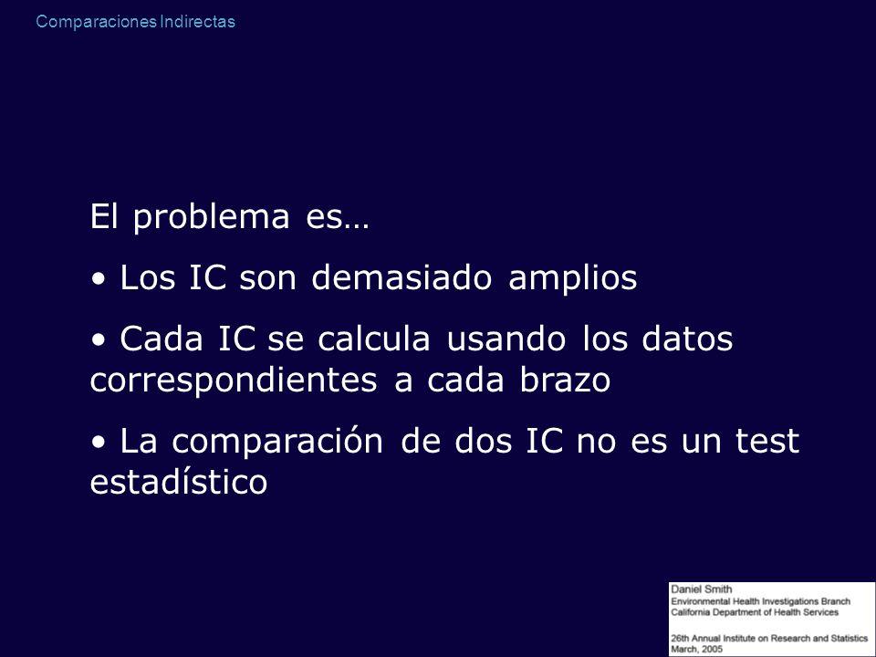 El problema es… Los IC son demasiado amplios. Cada IC se calcula usando los datos correspondientes a cada brazo.