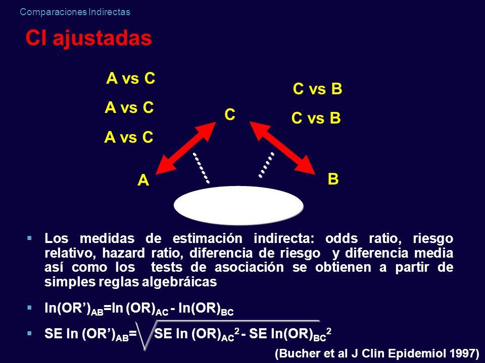 CI ajustadas A vs C C vs B A vs C C C vs B A vs C A B