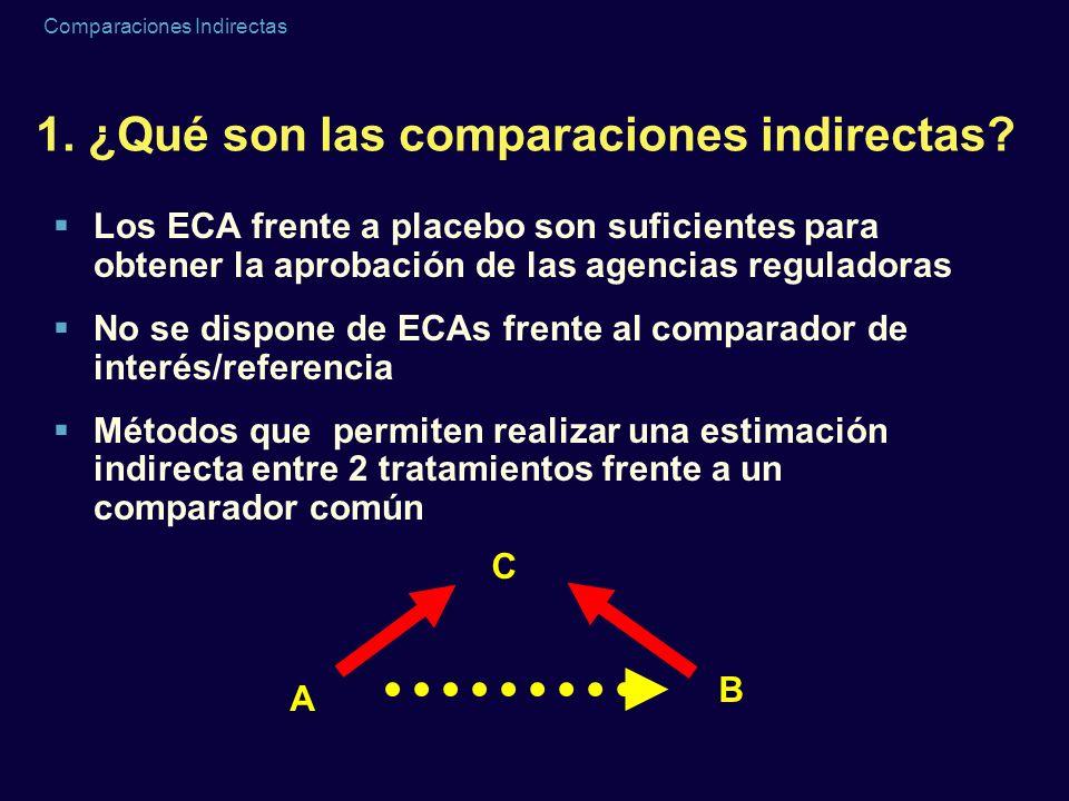 1. ¿Qué son las comparaciones indirectas