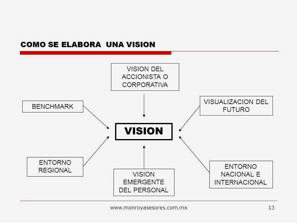 VISION COMO SE ELABORA UNA VISION VISION DEL ACCIONISTA O CORPORATIVA
