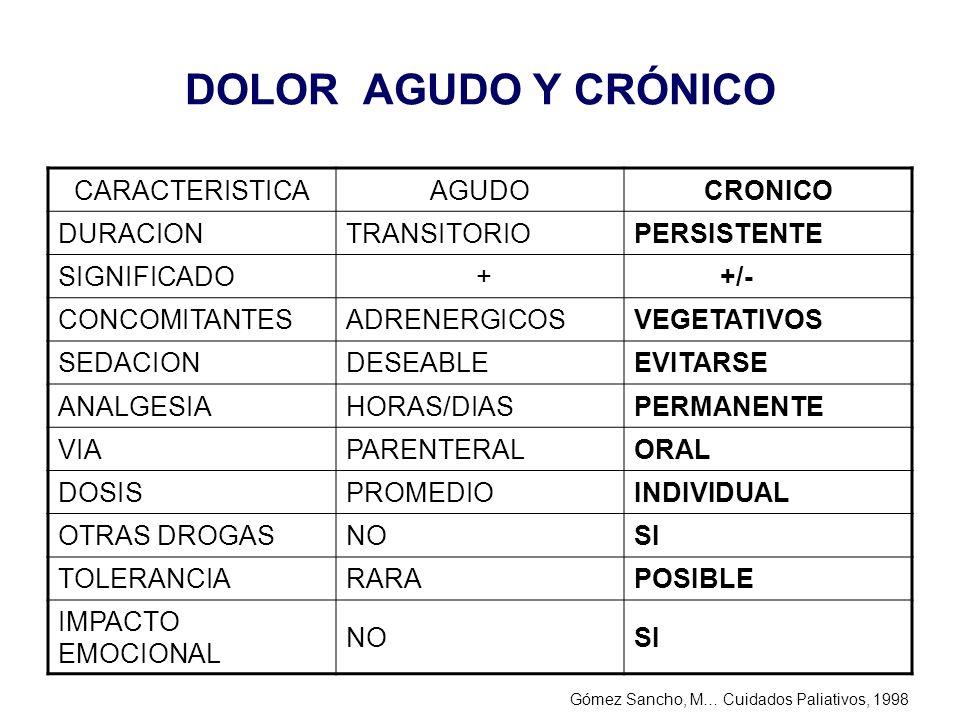DOLOR AGUDO Y CRÓNICO CARACTERISTICA AGUDO CRONICO DURACION