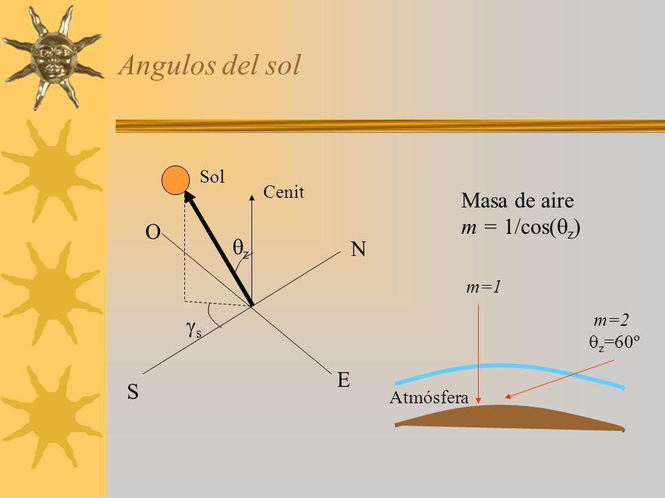 Angulos del sol Masa de aire m = 1/cos(z) O z N s E S Sol Cenit m=1