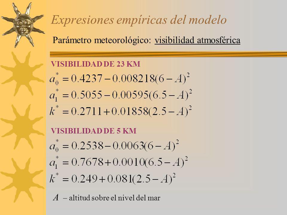 Expresiones empíricas del modelo