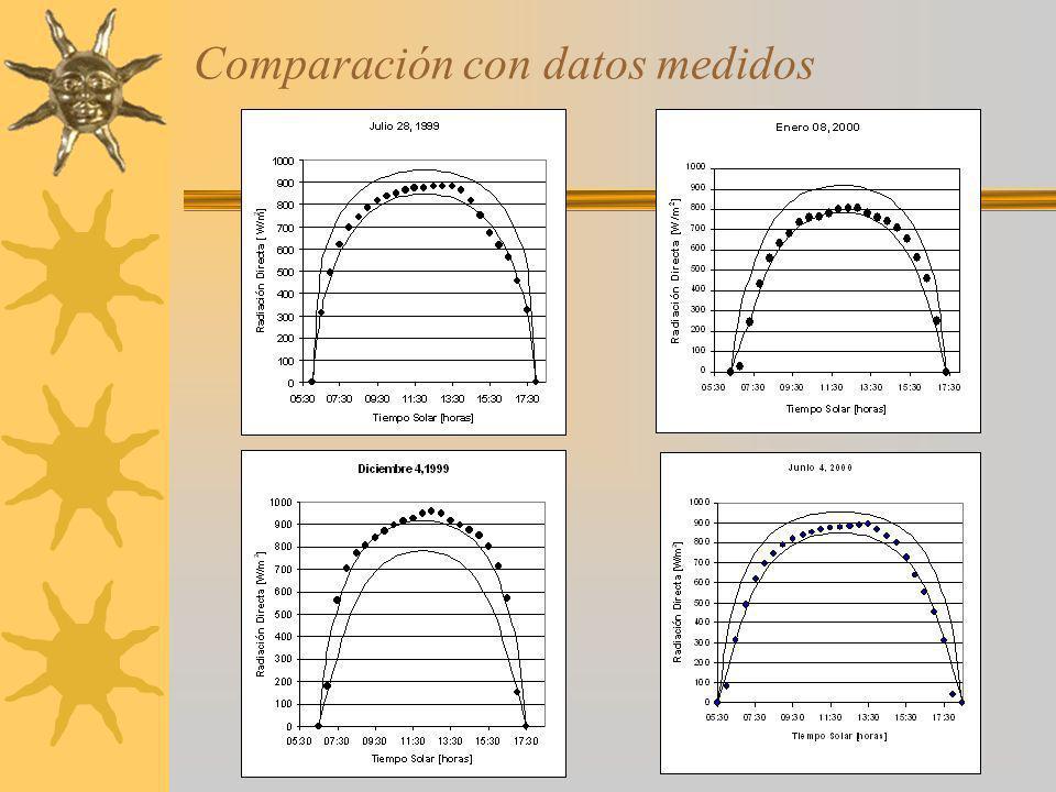 Comparación con datos medidos