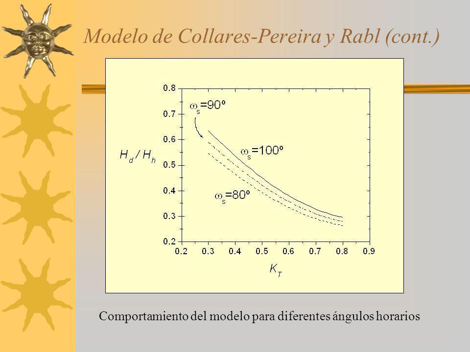 Modelo de Collares-Pereira y Rabl (cont.)