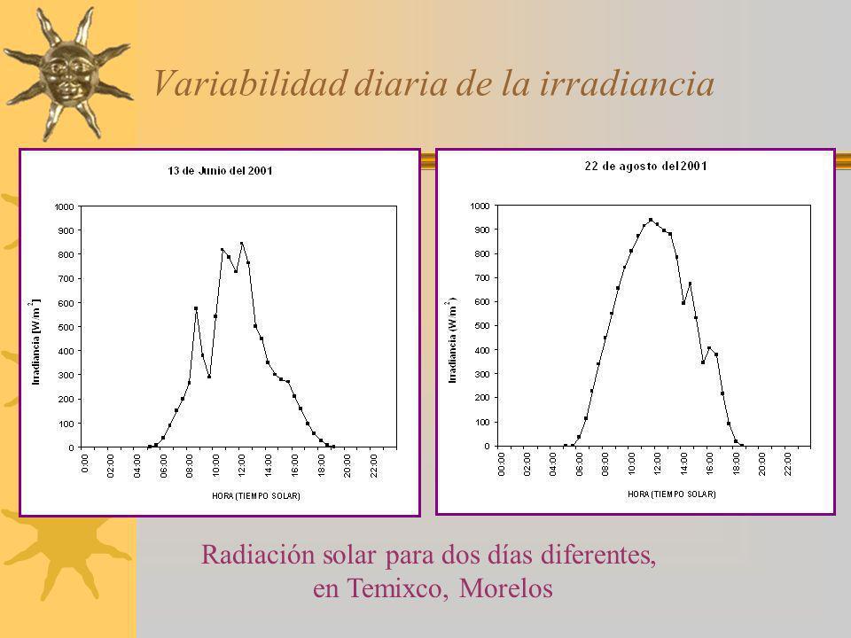 Variabilidad diaria de la irradiancia