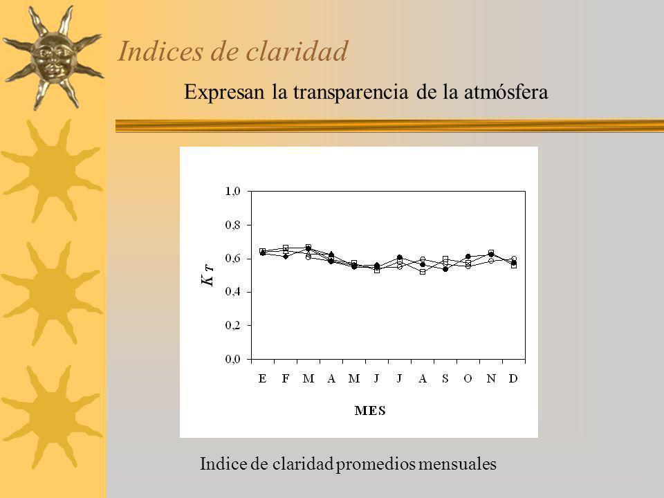 Indices de claridad Expresan la transparencia de la atmósfera
