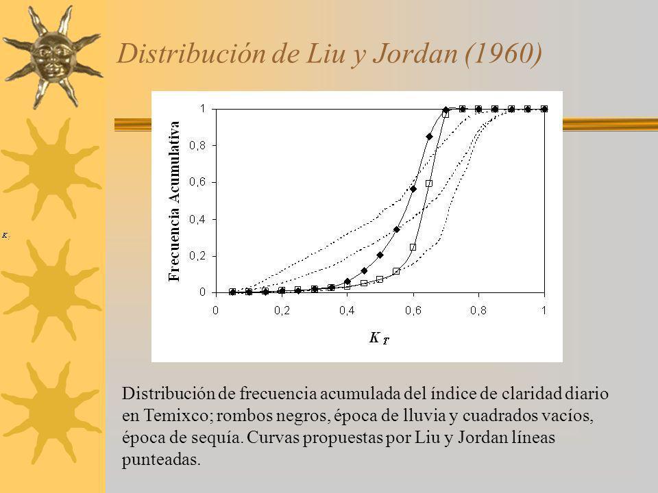 Distribución de Liu y Jordan (1960)