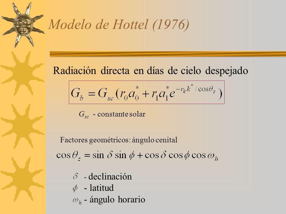 Modelo de Hottel (1976) Radiación directa en días de cielo despejado