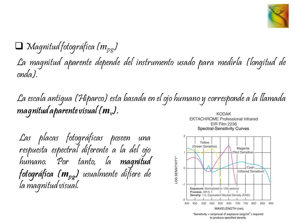 Magnitud fotográfica (mpg)
