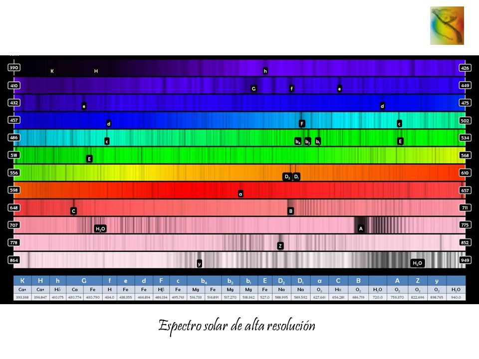 Espectro solar de alta resolución