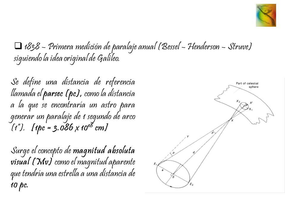 1838 – Primera medición de paralaje anual (Bessel – Henderson – Struve) siguiendo la idea original de Galileo.