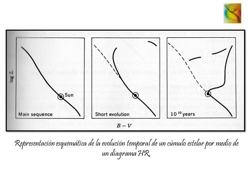 Representación esquemática de la evolución temporal de un cúmulo estelar por medio de un diagrama HR.