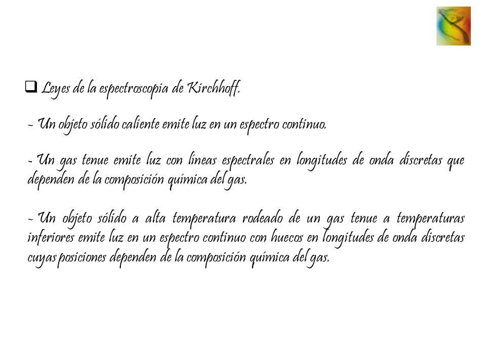 Leyes de la espectroscopia de Kirchhoff.