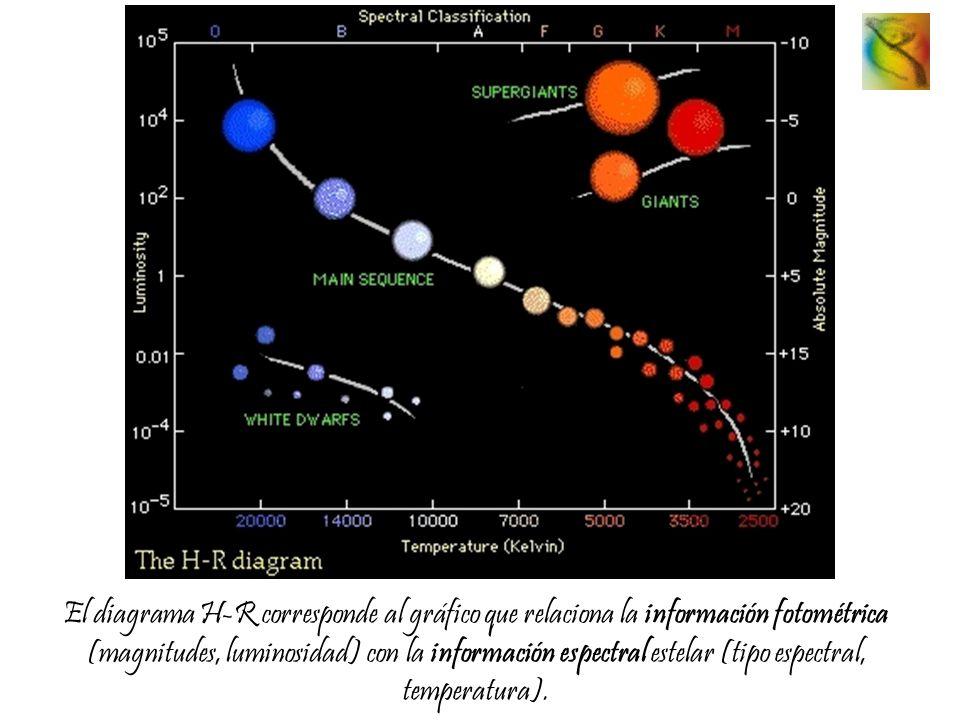 El diagrama H-R corresponde al gráfico que relaciona la información fotométrica (magnitudes, luminosidad) con la información espectral estelar (tipo espectral, temperatura).