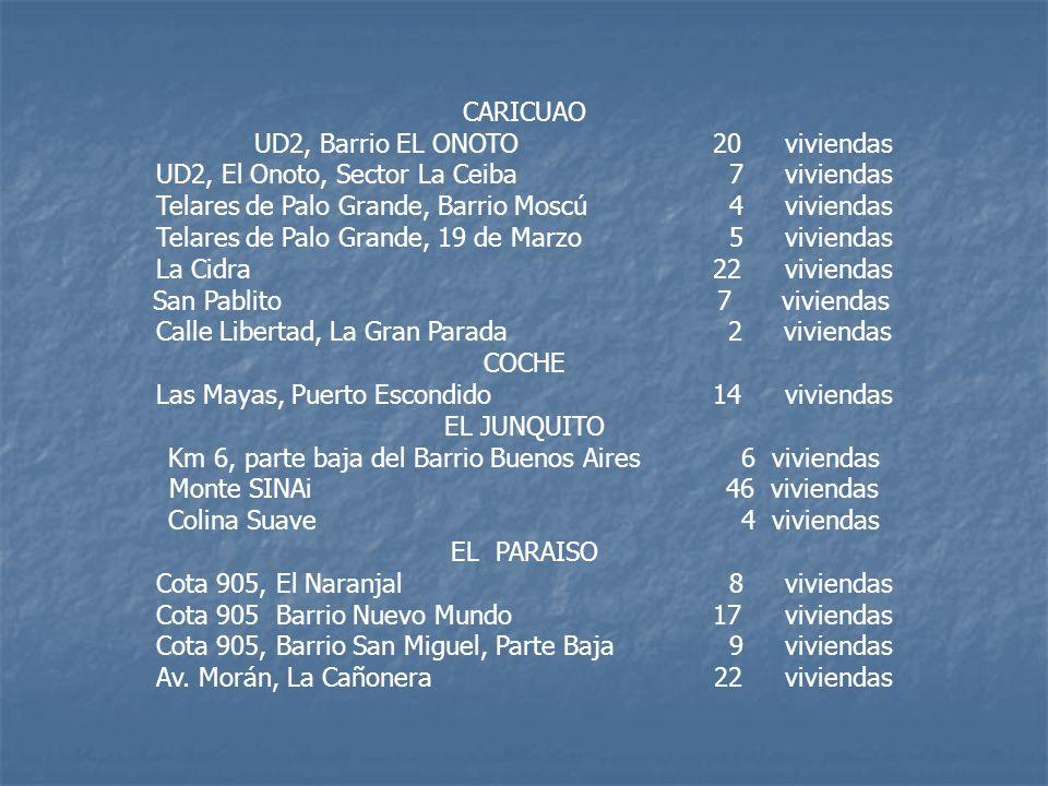 UD2, Barrio EL ONOTO 20 viviendas