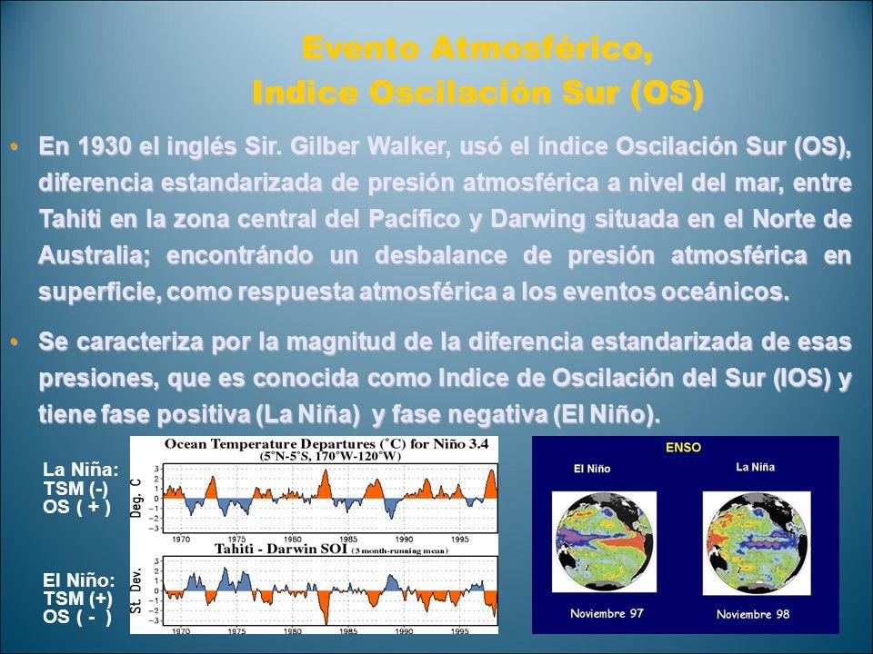 Indice Oscilación Sur (OS)