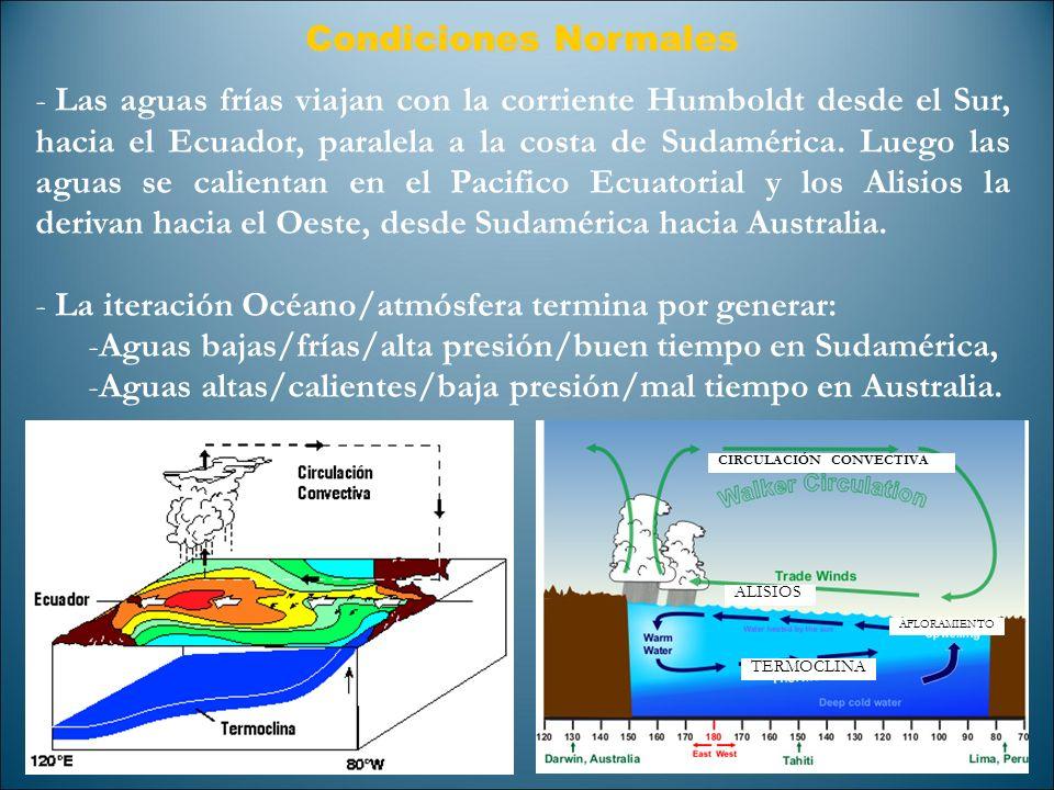 La iteración Océano/atmósfera termina por generar: