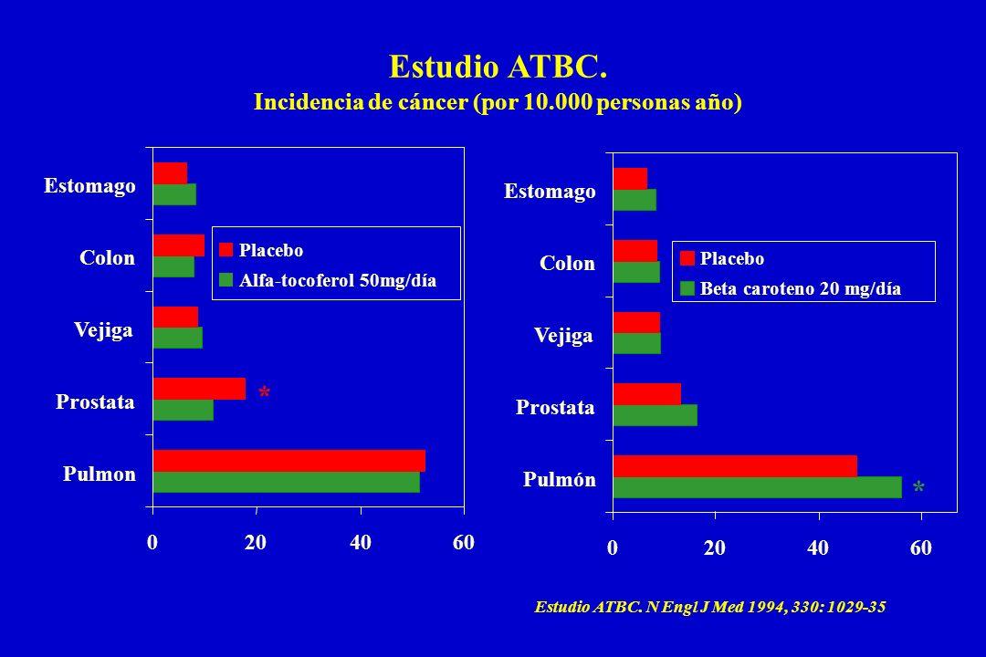 Incidencia de cáncer (por 10.000 personas año)